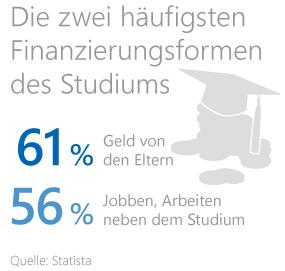 Studium oder Ausbildung finanzieren