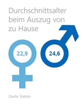 Grafik: Durchschnittsalter beim Auszug