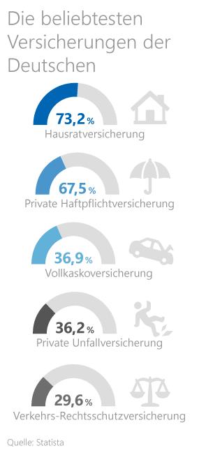 Grafik: Versicherungen der Deutschen