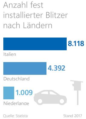 Grafik: Anzahl fest installierter Blitzer in Deutschland