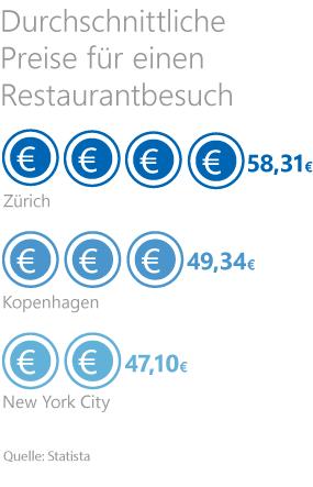 Grafik: Durchschnittliche Preise für einen Restaurantbesuch