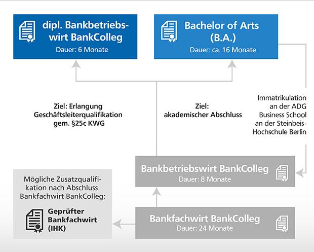 Gesamtstruktur des BankColleg