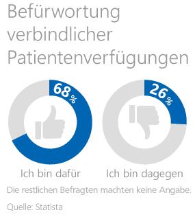 Meinung der Deutschen zur Patientenverfügung (Statistik)