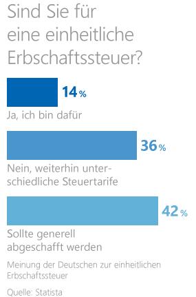 Statistik zu Meinung der Deutschen zur einheitlichen Erbschaftssteuer