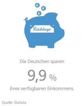 Grafik: Sparquote der Deutschen