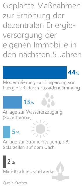 Grafik: Geplante energetische Sanierungs- und Modernisierungsmaßnahmen