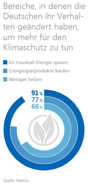 Grafik: Verhalten der Deutschen bezogen auf den Klimaschutz