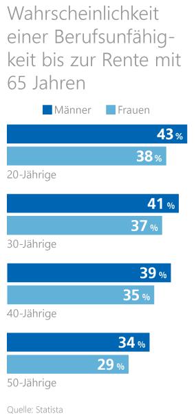Statistik zur Wahrscheinlichkeit einer Berufsunfähigkeit