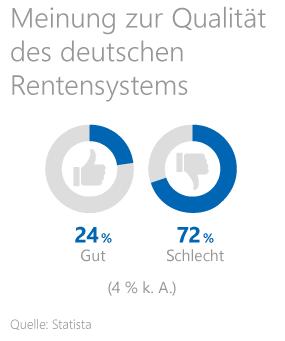Grafik: Meinung der Deutschen zum deutschen Rentensystem