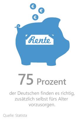 Grafik: Meinung der Deutschen zur privaten Altersvorsorge