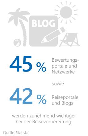 Statistik zu den Informationsquellen bei der Reisevorbereitung