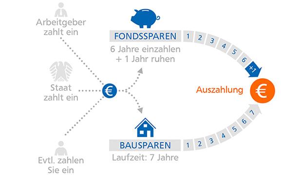 Grafik: Fondssparen und Bausparen